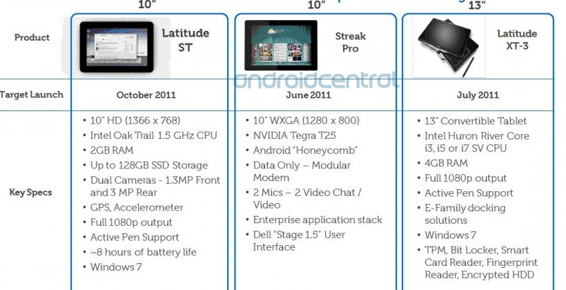 Dell Latitude ST and Streak Pro tablets detailed; CEO predicts Android will squash iPad