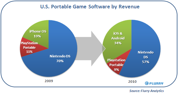 Smartphones eat portable gaming market as revenues slide