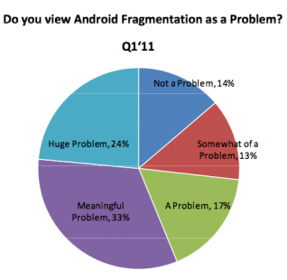 "Developers: Android Fragmentation is a ""Huge"" Problem"