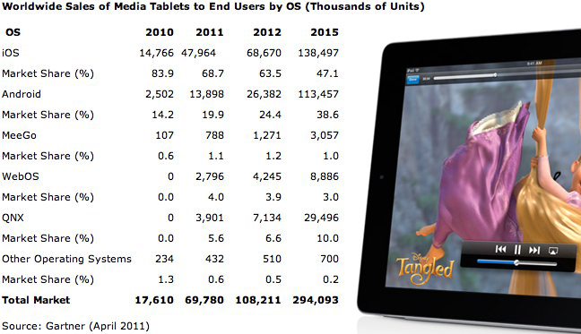 iPad to reign tablet supreme through 2015 predicts Gartner