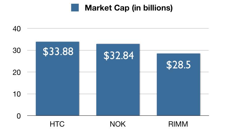 HTC $33.88bn market cap bests Nokia as smartphone maker skyrockets