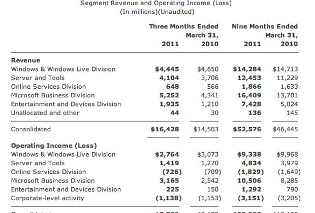 Microsoft Announces Strong Q3 Earnings Report, Revenue At $16.43 Billion