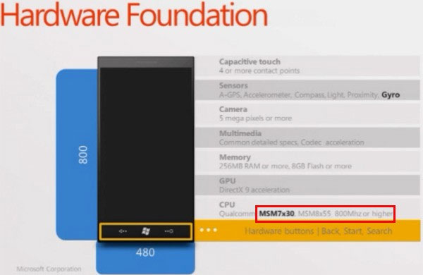 Microsoft shows off specs for new WP7 chassis with cool new features