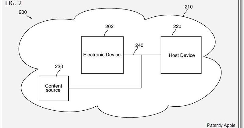 Apple Patent Reveals iTunes Cloud Service Details