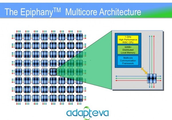 Adapteva supercomputer for Mobile phones could power future game consoles