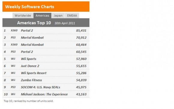 Xbox 360 Top Selling Console 10 out of the last 11 months - SlashGear