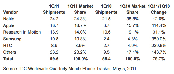 IDC Report: Apple 2nd Place In Smartphones Worldwide