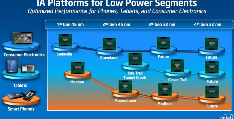 Intel Ivy Bridge official: 22nm 3D Tri-Gate to revolutionize processors
