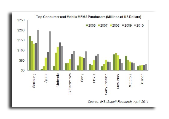 Apple Now World's Second Largest Buyer Of MEMS Sensors: Accelerometers, Gyroscopes, Microphones