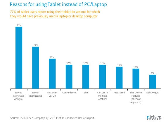 Sure, the iPad has 82% Market Share, But Will it Last?