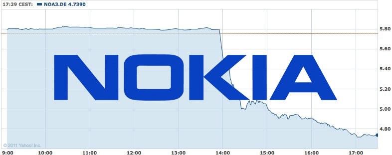 Nokia shares tumble after sales projection slash