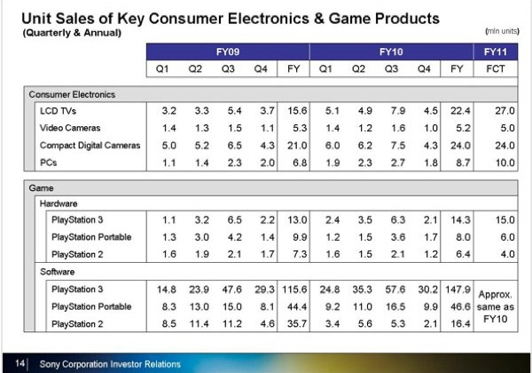 Sony PS3 sales slowing; NGP needed ASAP
