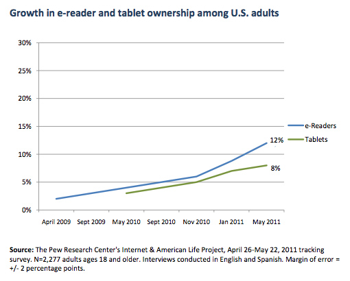Pew Reports E-Reader Ownership Growth Stronger Than Tablets