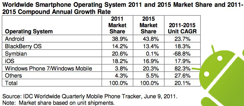 Windows Phone No.2 smartphone OS by 2015 insists IDC