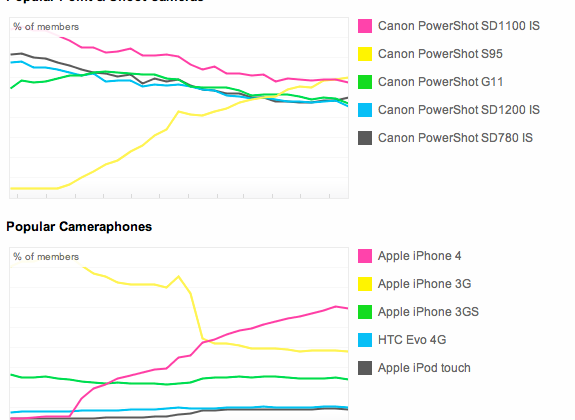iPhone Overtakes Flickr as Most Popular Camera