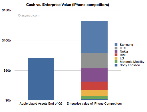 Apple could buy lion's share of mobile rivals in cash estimate analysts