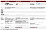 Apple iCloud vs. Google Music Beta vs. Amazon Cloud Drive