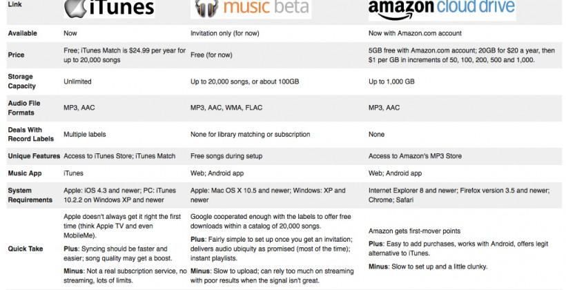 Apple iCloud vs. Google Music Beta vs. Amazon Cloud Drive