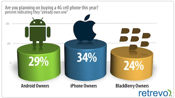 Survey finds that a lot of iPhone, RIM, and Android phone owners think they own a 4G phone