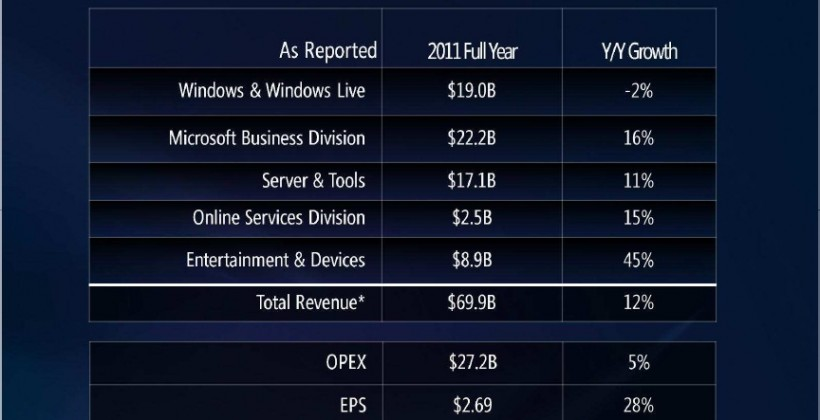 Microsoft Reports Solid Q4 Earnings Thanks To Enterprise, Servers, And Xbox
