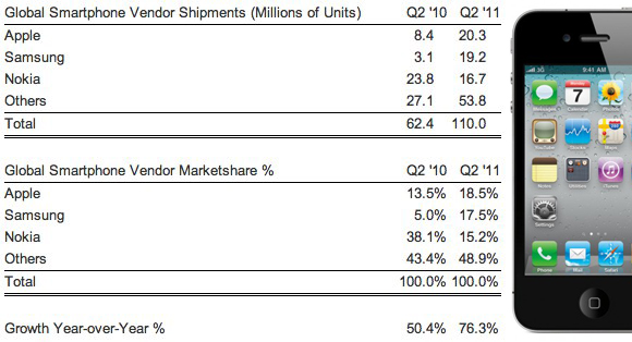 Apple and Samsung take top smartphone sales spots; Nokia falls to 3rd