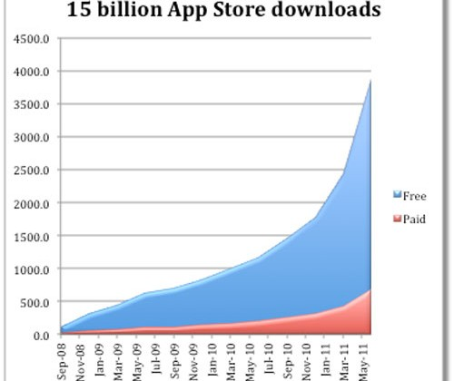 Piper Jaffray says Apple users buy 61% more apps and pay 14% more per app