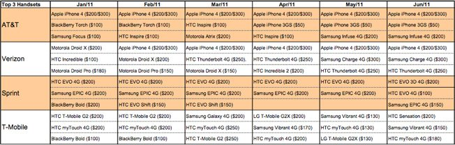 iPhone 4, Infuse 4G, Droid Charge Among Most Popular Smartphones In June