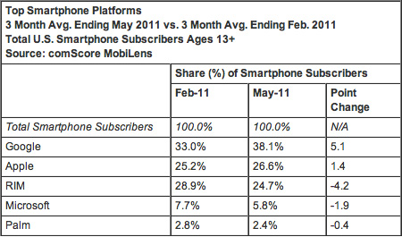 comScore Reports Android Dominates 38% But iPhone Still Growing