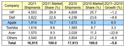 Apple Now Third Largest PC Vendor In US Market