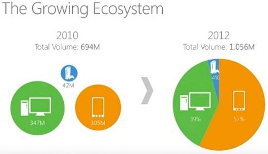 Microsoft Tablets, Phones, PCs, and TVs To Ditch Windows For Single Ecosystem?