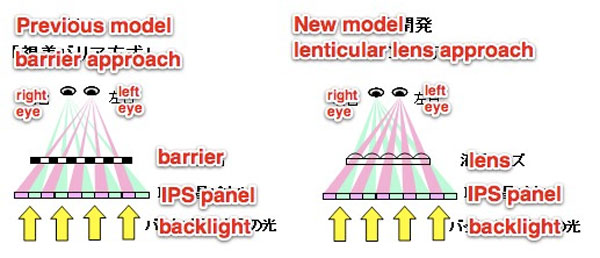 Hitachi shows off new 4.5-inch 3D glasses-free LCD for mobile devices