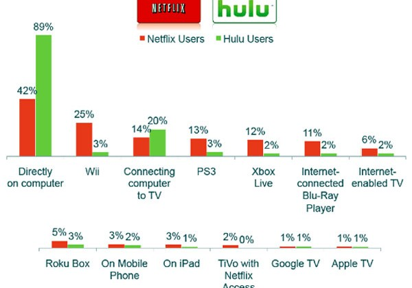 Nielsen looks at how people are streaming Hulu and Netflix