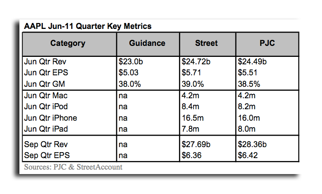 Apple May Have Sold A Record 4.2 Million Macs In June Quarter