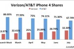 Verizon Already 32% Of All iPhone 4s In The US