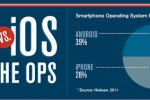 Android vs. iOS Personalities [Infographic]