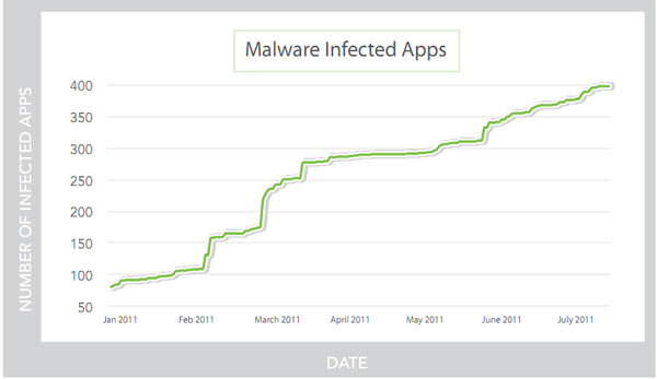 Android malware twice as common today compared to six months ago