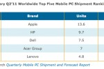 Apple takes top spot for mobile PC vendor with 21.1 percent share