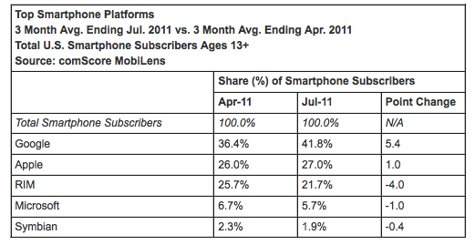 ComScore: Android and iOS near 70 percent of US smartphone market share