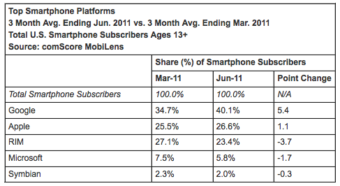 ComScore Reports Android Smartphone Share Grows To 40 Percent