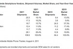 IDC: Apple At The Top, Worldwide Smartphone Market Grows 65.4% In Q2 2011