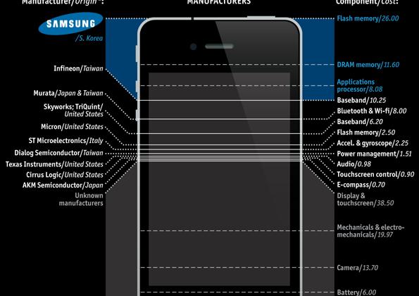Apple's Samsung dependency: iPhone 4 is full of foe