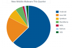 McAfee: Android malware problem getting worse, now most targeted platform