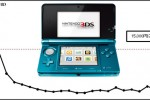 Nintendo 3DS sales soar after price slash
