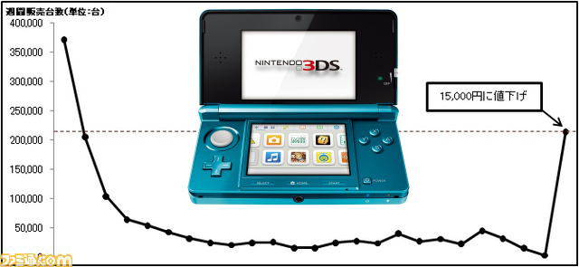 Nintendo 3DS sales soar after price slash