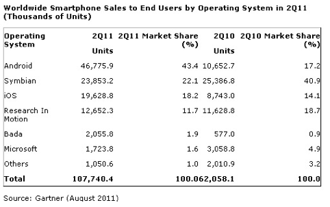 Android Leads Mobile Sales as Symbian Takes a Dip Worldwide