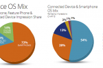 Mobile Mix study shows Android almost double iOS market share