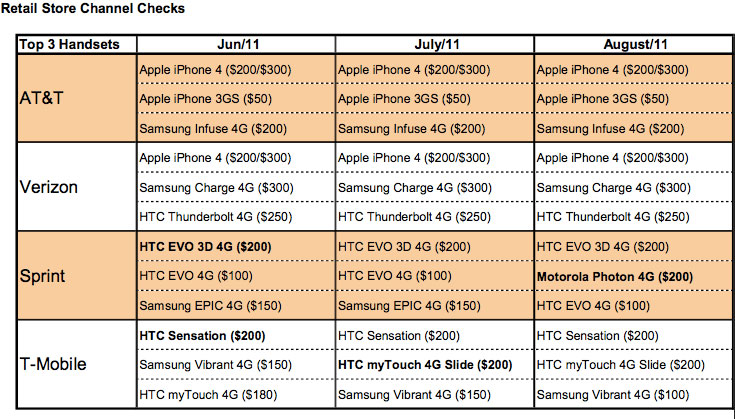 iPhone 4 remains top seller despite iPhone 5 hype