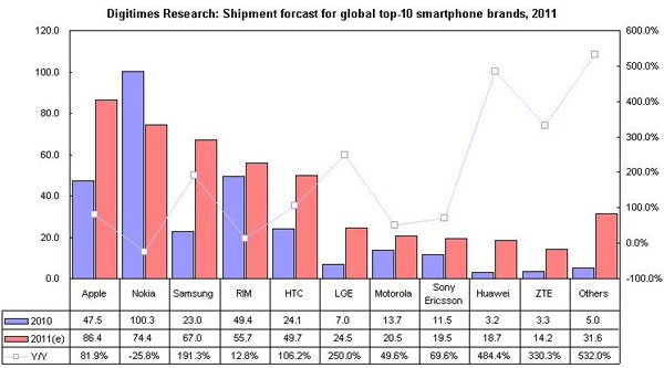 Apple expected to take top smartphone vendor crown for 2011
