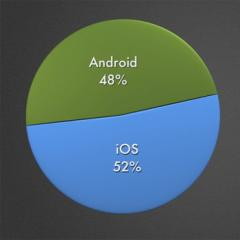 iOS and Android apps released so far total over a million