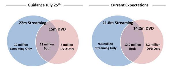 Netflix slashes subscriber estimates after price bump